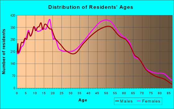 Age and Sex of Residents in zip code 60540