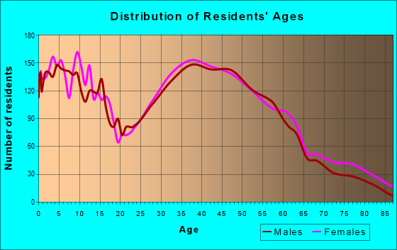 Age and Sex of Residents in zip code 60542