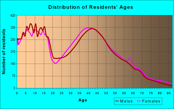 Age and Sex of Residents in zip code 60543