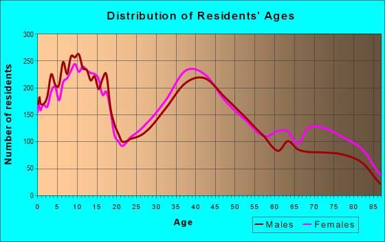 Age and Sex of Residents in zip code 60544