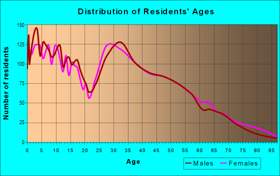 Age and Sex of Residents in zip code 60545