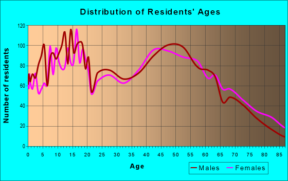 Age and Sex of Residents in zip code 60548