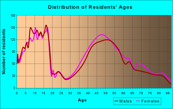 Age and Sex of Residents in zip code 60558