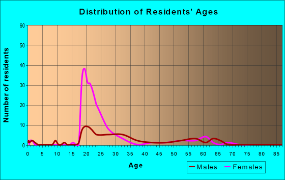 Age and Sex of Residents in zip code 60603