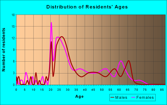 Age and Sex of Residents in zip code 60604