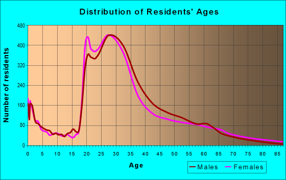 Age and Sex of Residents in zip code 60607