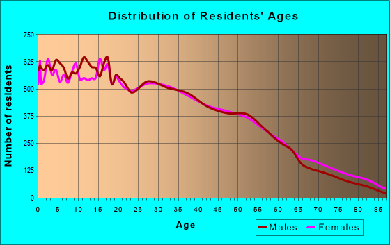 Age and Sex of Residents in zip code 60609