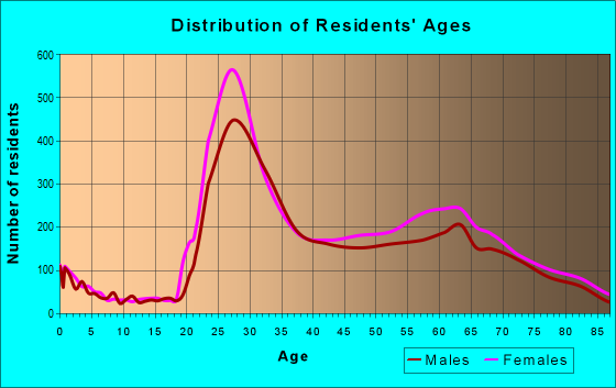 Age and Sex of Residents in zip code 60611