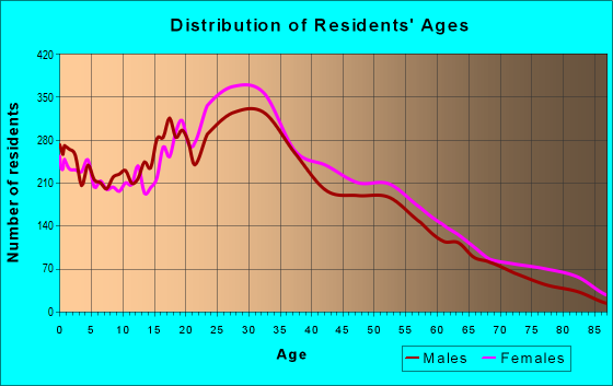 Age and Sex of Residents in zip code 60612