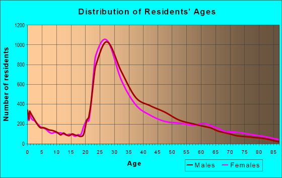 Age and Sex of Residents in zip code 60613