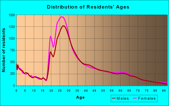 Age and Sex of Residents in zip code 60614