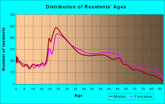 Age and Sex of Residents in zip code 60616