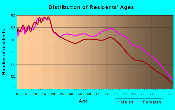 Age and Sex of Residents in zip code 60617