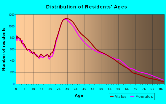 Age and Sex of Residents in zip code 60618