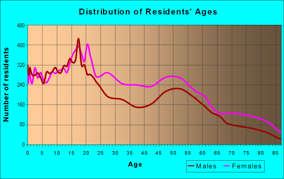 Age and Sex of Residents in zip code 60621