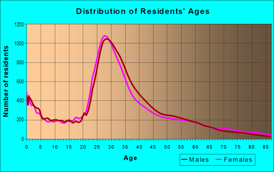 Age and Sex of Residents in zip code 60622
