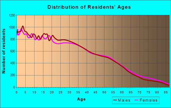 Age and Sex of Residents in zip code 60623