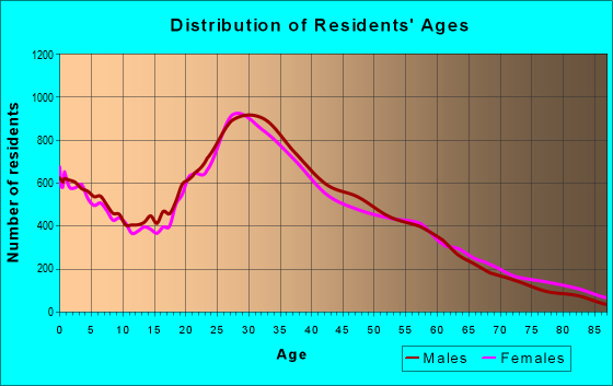 Age and Sex of Residents in zip code 60625