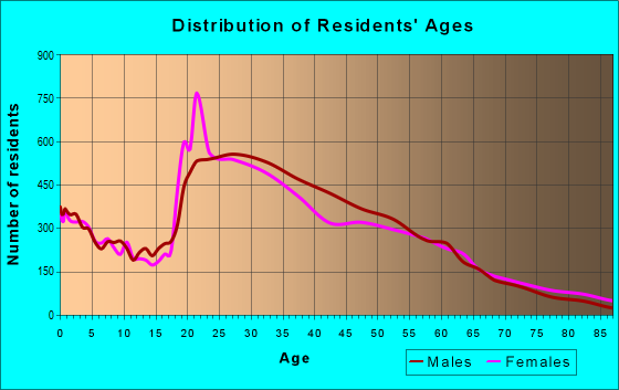 Age and Sex of Residents in zip code 60626