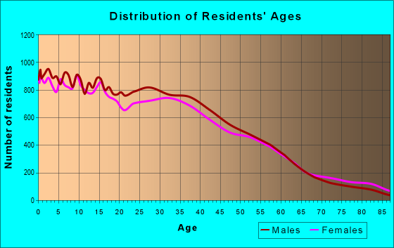 Age and Sex of Residents in zip code 60632
