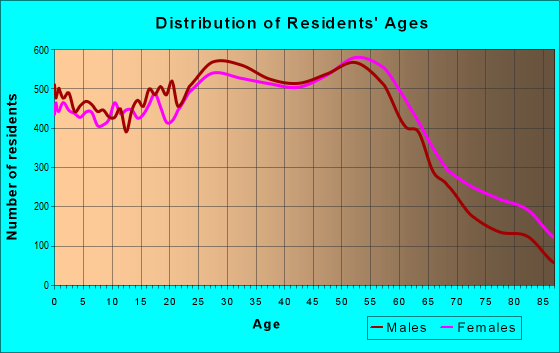 Age and Sex of Residents in zip code 60634