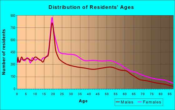 Age and Sex of Residents in zip code 60637