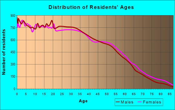Age and Sex of Residents in zip code 60639