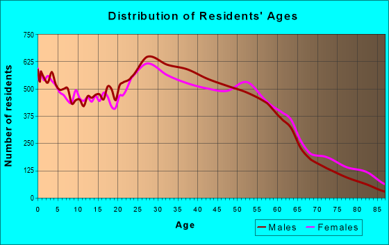 Age and Sex of Residents in zip code 60641