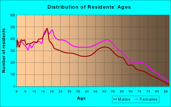 Age and Sex of Residents in zip code 60644