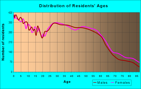 Age and Sex of Residents in zip code 60645