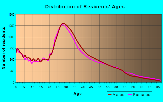 Age and Sex of Residents in zip code 60647