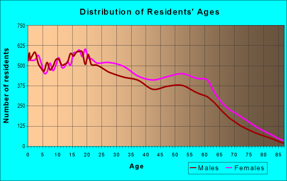 Age and Sex of Residents in zip code 60651