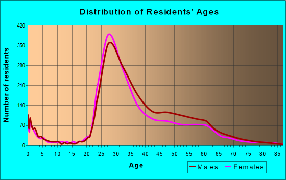 Age and Sex of Residents in zip code 60654