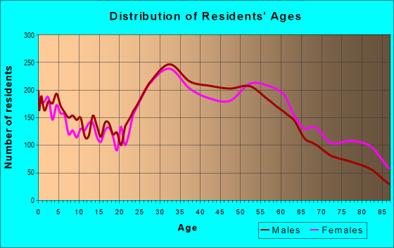 Age and Sex of Residents in zip code 60656