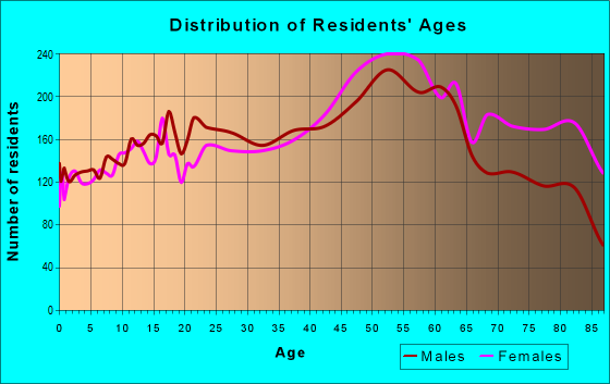 Age and Sex of Residents in zip code 60714