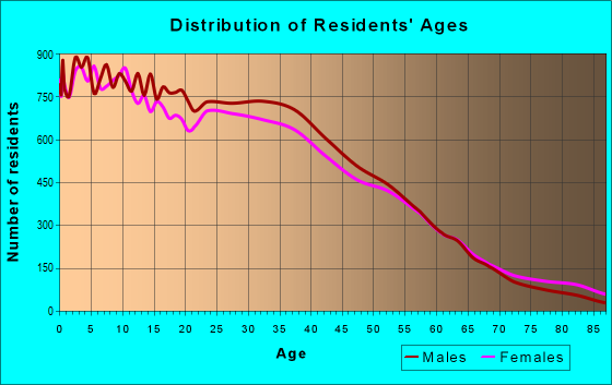 Age and Sex of Residents in zip code 60804