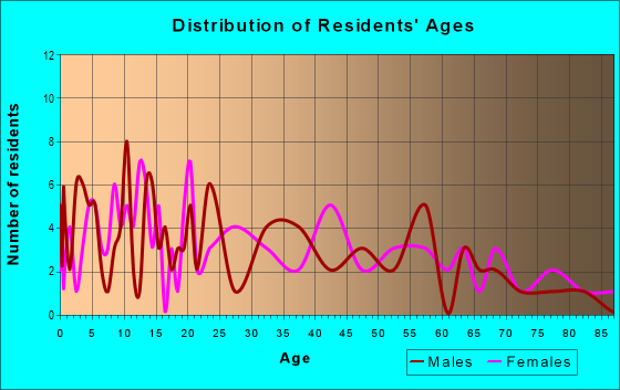 Age and Sex of Residents in zip code 60910
