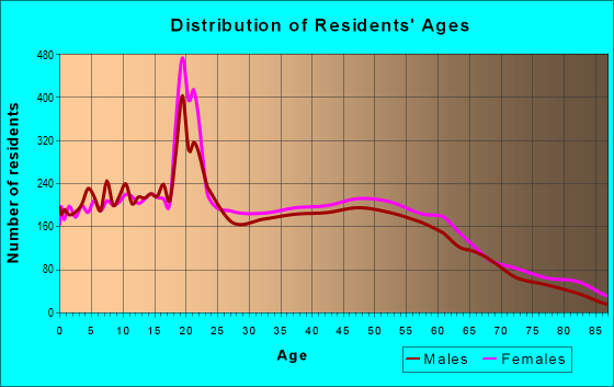 Age and Sex of Residents in zip code 60914