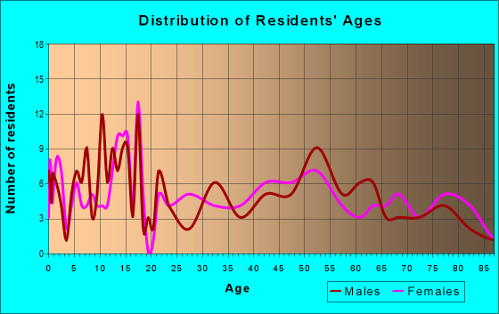 Age and Sex of Residents in zip code 60918