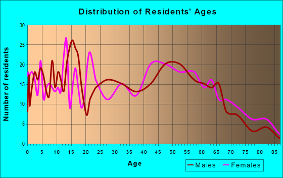 Age and Sex of Residents in zip code 60922