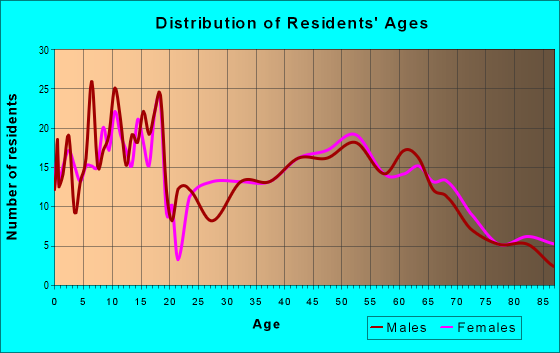 Age and Sex of Residents in zip code 60927