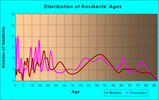 Age and Sex of Residents in zip code 60929