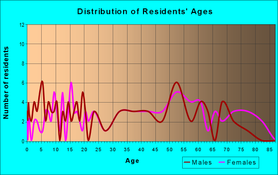 Age and Sex of Residents in zip code 60962