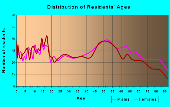 Age and Sex of Residents in zip code 60970