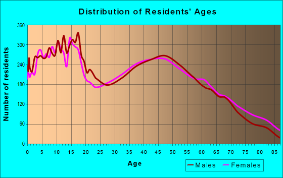 Age and Sex of Residents in zip code 61008