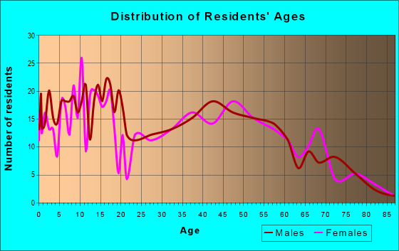 Age and Sex of Residents in zip code 61012