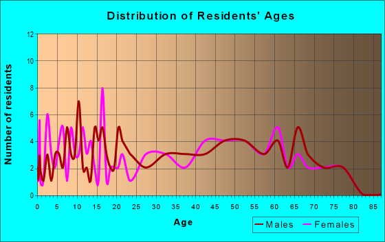Age and Sex of Residents in zip code 61013