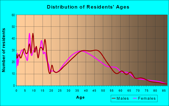Age and Sex of Residents in zip code 61020