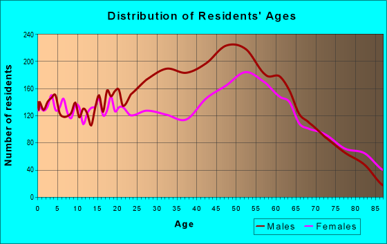 Age and Sex of Residents in zip code 61021