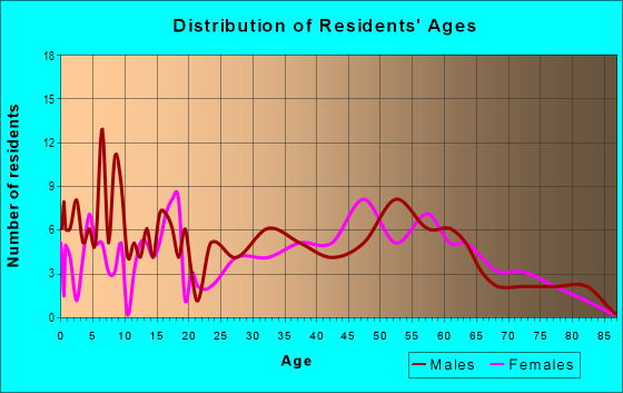 Age and Sex of Residents in zip code 61039